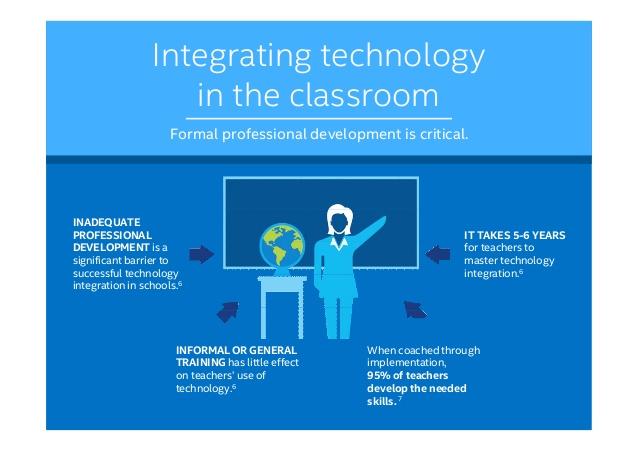 technology-in-education-danny-arati-15-638.jpg