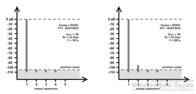 Спектр искажений для схемы на OP2134 с буфером на MJE15032G. Общая ООС.
