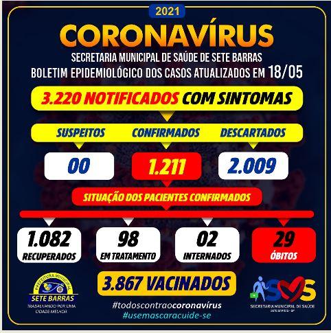 Sete Barras confirma 2 novos óbitos e soma 29 mortes por Coronavirus -  Covid-19