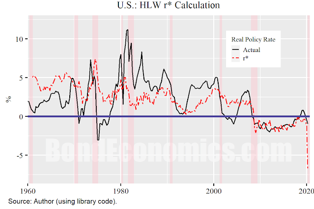Figure: U.S. real policy rate and r*