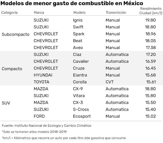 Estos son los autos que consumen menos gasolina en México