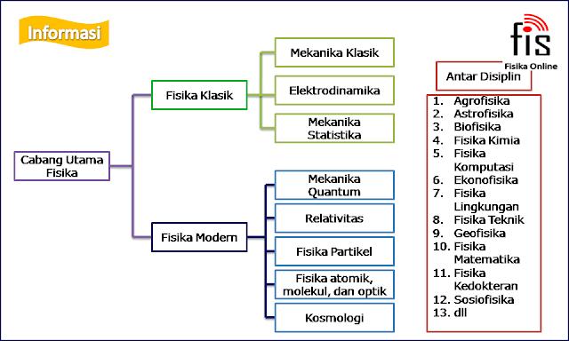 Cabang-cabang fisika