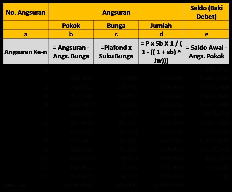 Cara Menghitung Bunga Anuitas Dan Tabel Angsuran Kreditnya Dengan Excel Poke Bank