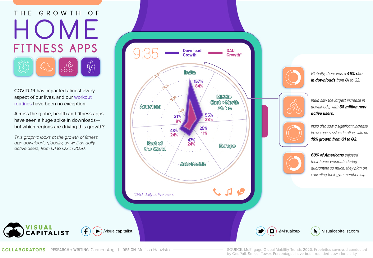 The Growth of Home Fitness Apps #infographic