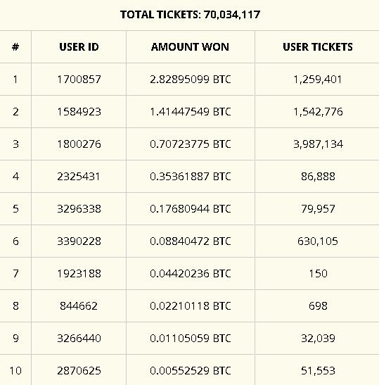 FreeBitcoin: 7-место, с выигрышем в 0.0442 BTC