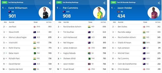 New ICC Test rankings 2021