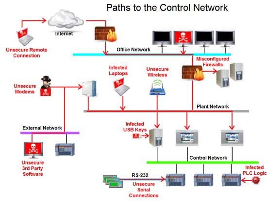 Easy Methods to Remote HMI/SCADA Users for Protecting Plant