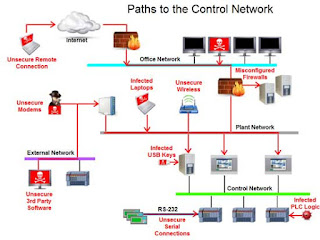 Paths to the Control Network 2