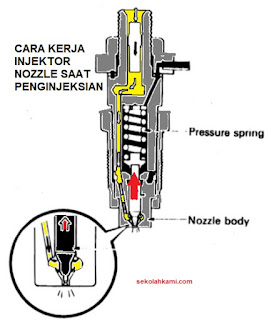cara kerja injection nozzle
