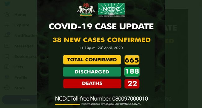 BREAKING: 38 New Cases Of COVID-19 Confirmed By The NCDC Channels Television   Updated April 20, 2020 2.1K30