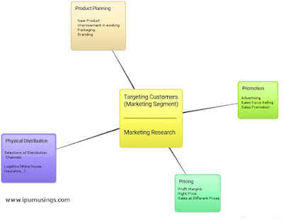 BBA - Semester 3 - Marketing Management - Marketing Concept and  Pillars of Marketing