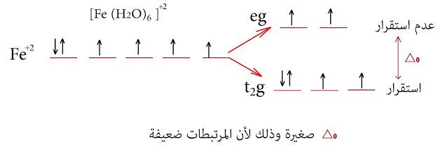 الحقل البلوري الحديد الثنائي +Fe²