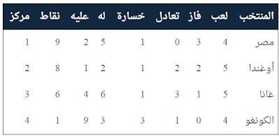 مصر تقترب من حُلم كأس العالم بعد تعادل أوغندا وغانا سلبياً