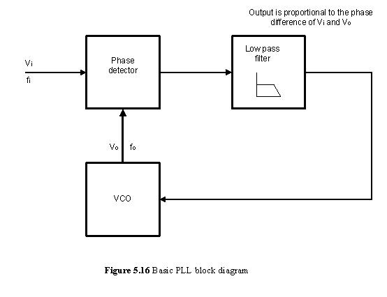 hdd controller block diagram fm demodulation - keep in touch