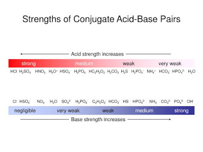Strength of conjugate acid and conjugate base in aqueous solution list
