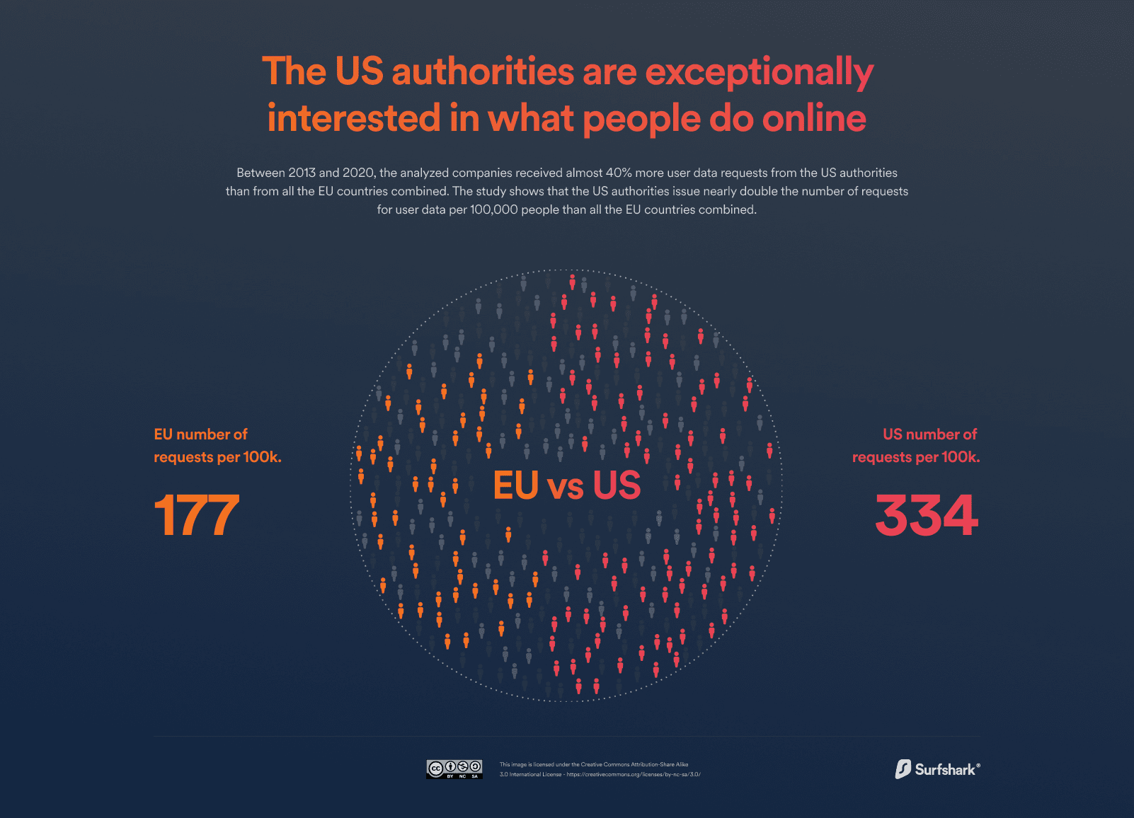 The US authorities are exceptionally interested in what people do online
