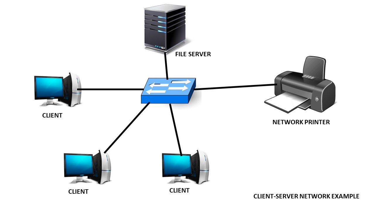 define network by resource location zero network performance of a client server network can be better than that of a peer to peer network because resources can be located on dedicated servers