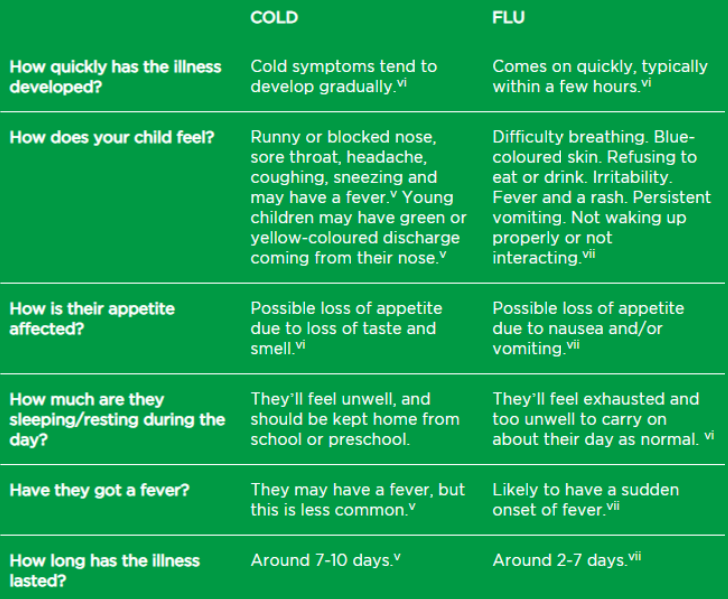 What's the difference between child and baby cold and flu?