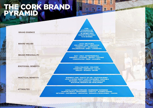 Cork Region Brand Proposition - Testing, Refinement and Briefing