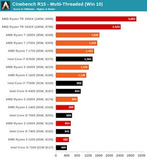 AMD Potong Harga CPU Ryzen