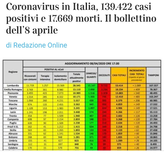 ويستمر الامل..فيروس كورونا بايطاليا يسجل 542 حالة وفاة، ومجموع المصابين 139.422