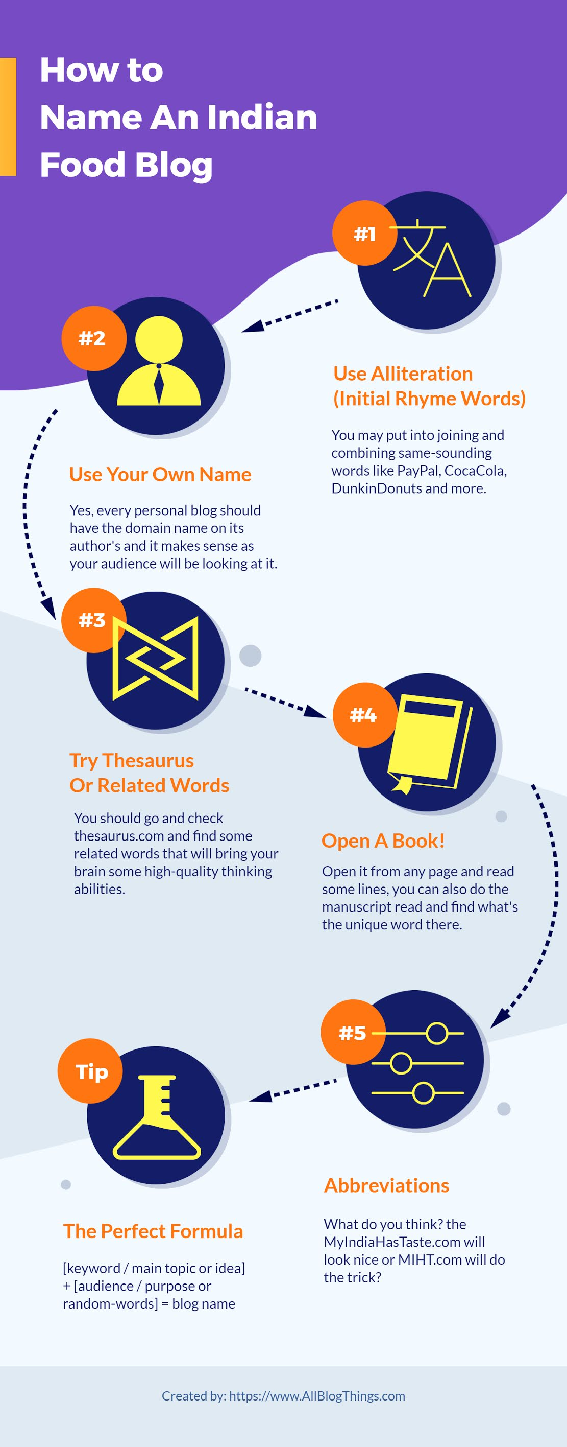 How to name an indian food blog (infographic guide)