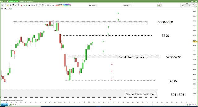 Matrice de trading bilan vendredi [09/03/18]