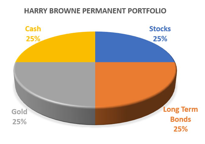 PERMANENT PORTFOLIO - RIDES OUT MARKET CRASH ONLY 2% FALL