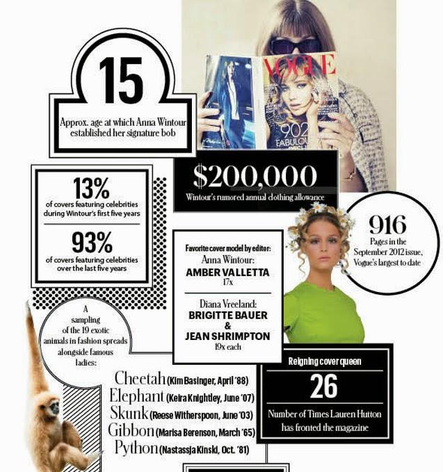 Vogue infographic