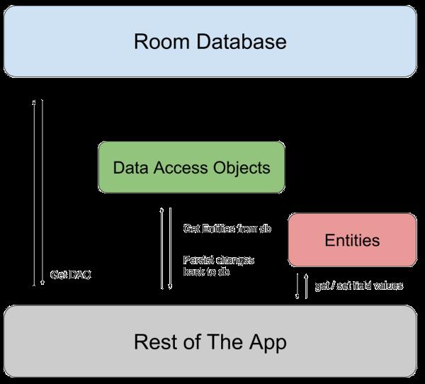 Diagram Arsitektur Room Database