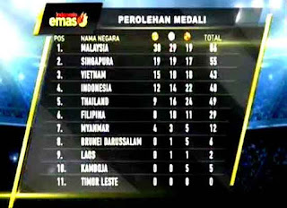 Perolehan Medali Kontingen Indonesia Sea Games 2017 Malaysia