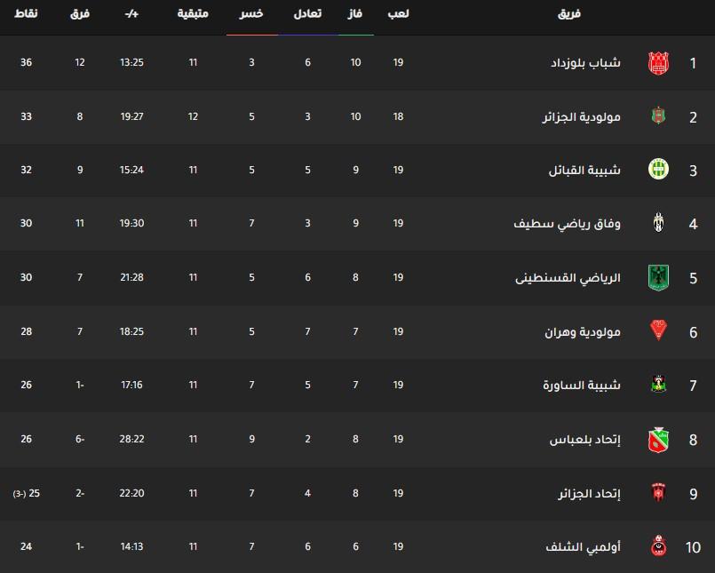 جدول ترتيب فرق الدوري الجزائري اليوم بتاريخ 26-2-2020