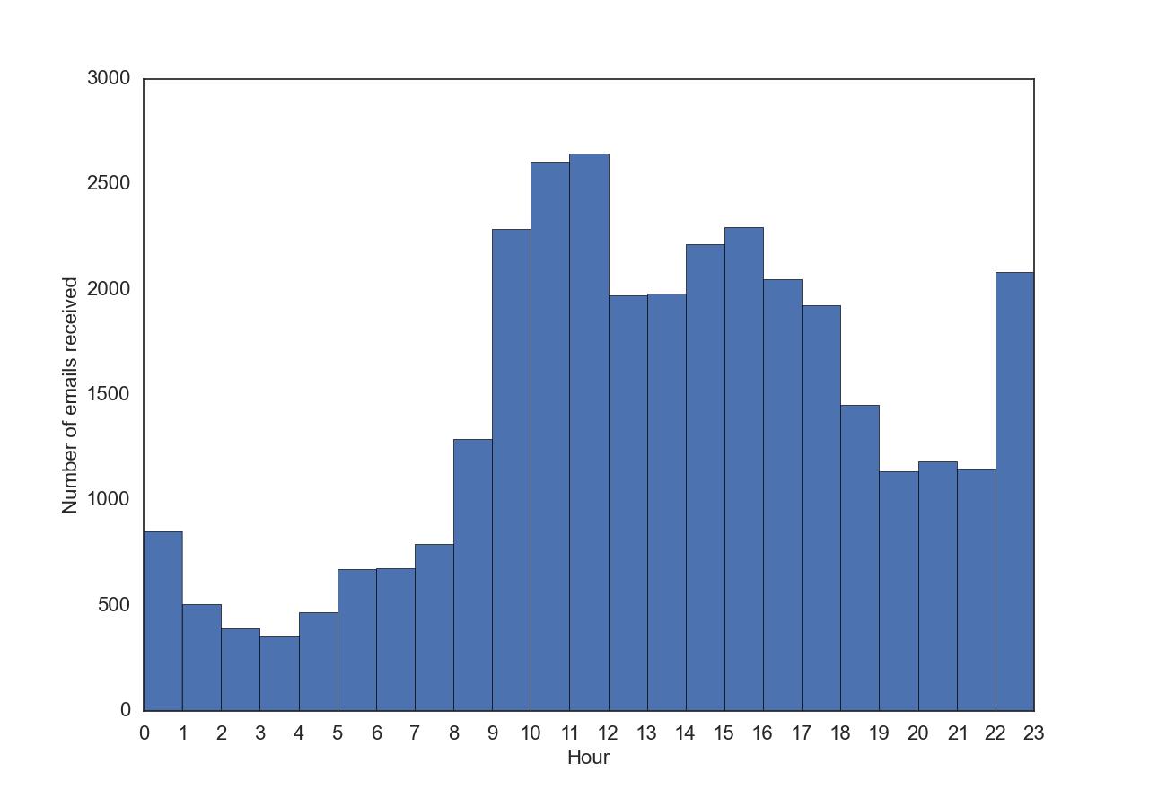 Qingkai's Blog: Mining Gmail using Python (only timestamp)