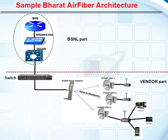 BSNL Bharat Air Fiber - Truly Unlimited Wireless Broadband with Unlimited Voice Facility
