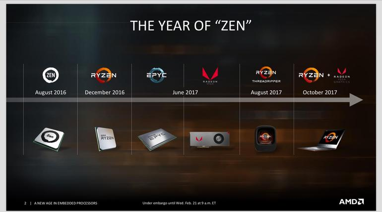 AMD debuts embedded EPYC and Ryzen processors - Techies Updates
