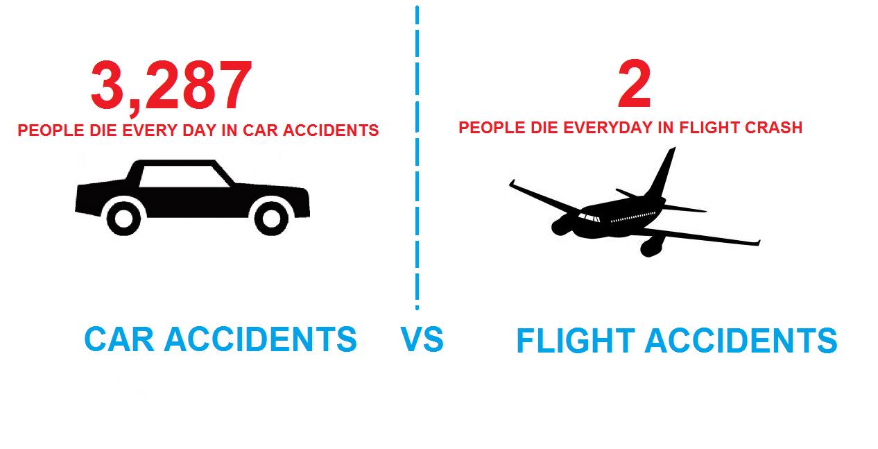Plane Crashes Vs Car Crashes This Year