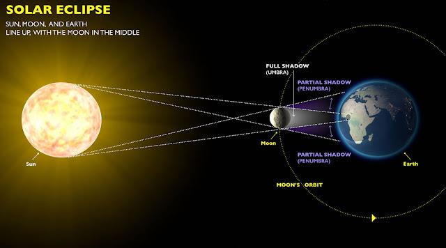 Eclipses de Sol y de Luna Cual es causa? Sistema Solar y