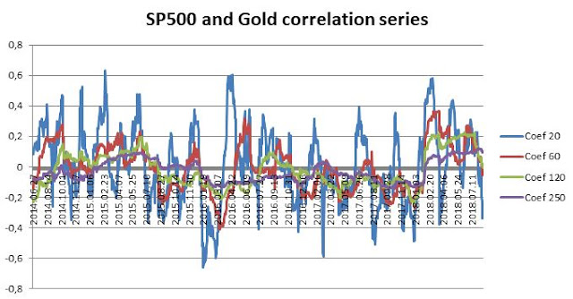 S&P500 and Gold correlation series, own elaboration