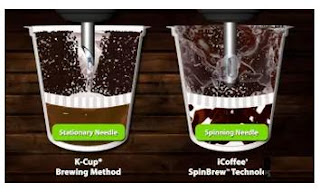 icoffee opus spinbrew technology diagram