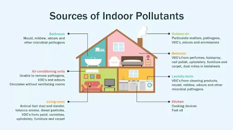 air pollution inside home