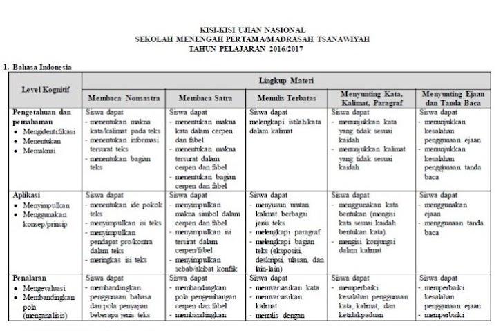 Kisi-Kisi Ujian Nasional (UN) SMP/MTs Tahun 2017
