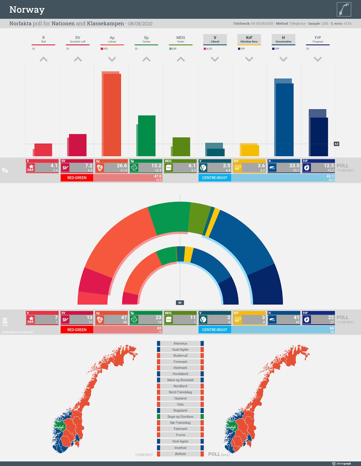 NORWAY: Norfakta poll chart for Nationen and Klassekampen, 8 August 2020