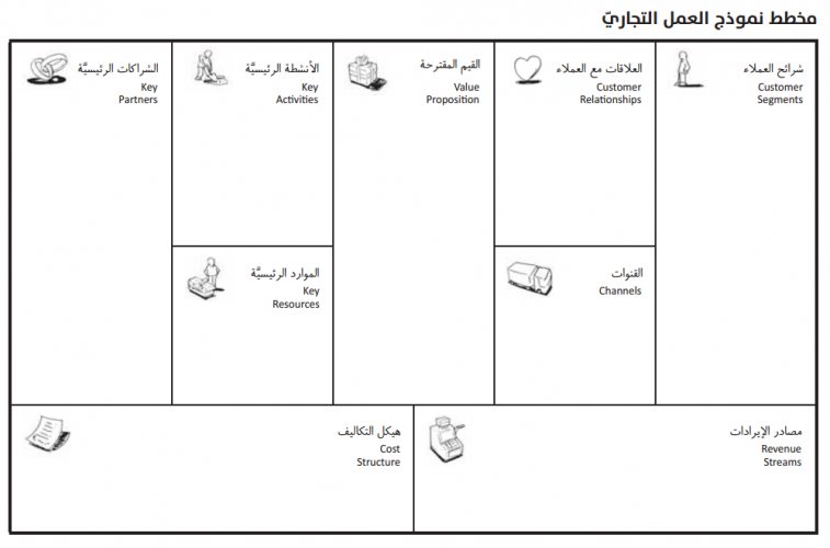 مخطط نموذج العمل التجاري فكرة تيك