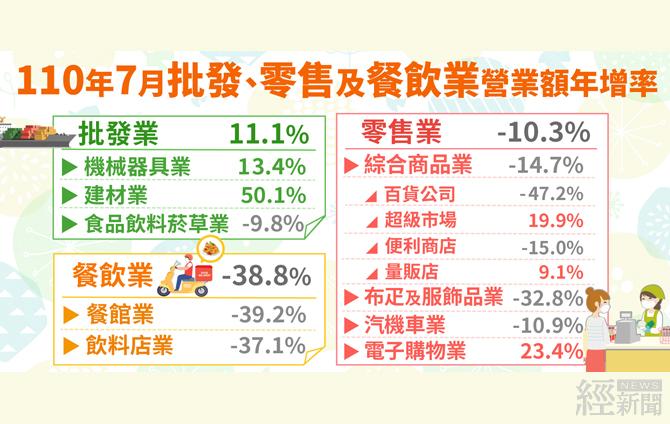 7月批發業營業額1兆63億元  創歷年同月新高