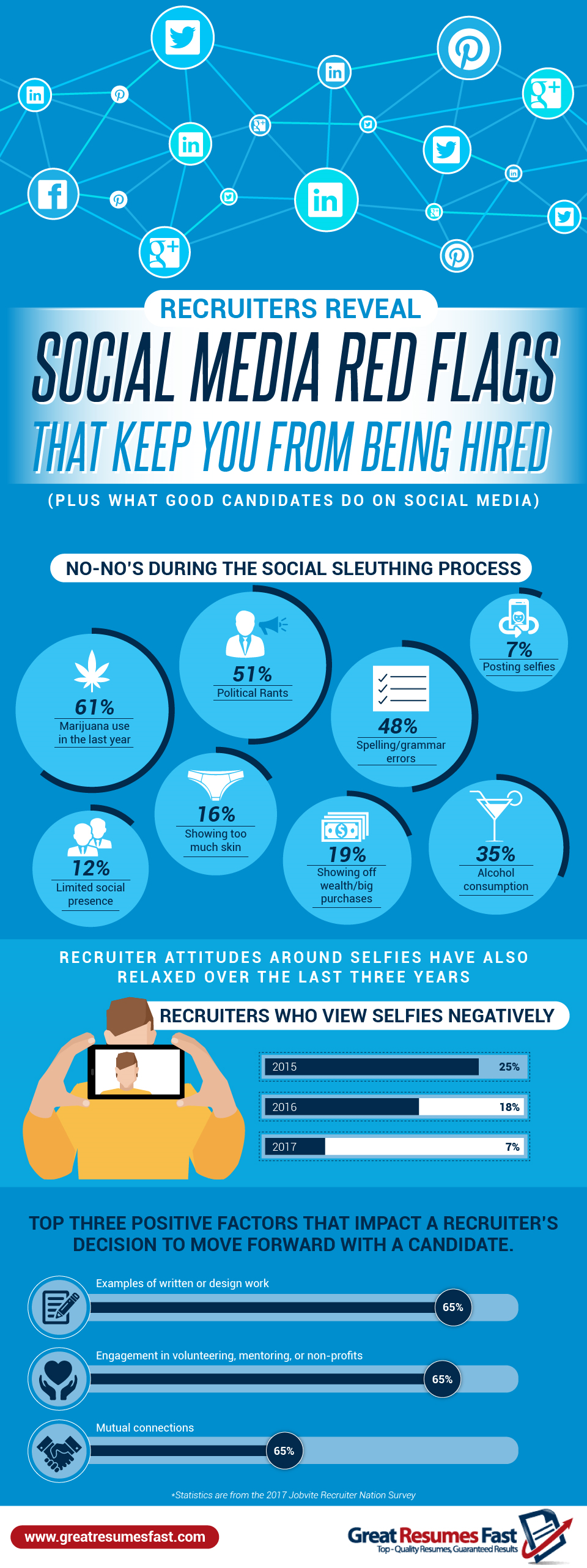 Recruiters Expose the Social Media Red Flags Keeping You From Interviews - #infographic