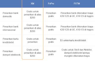 Sistem Deposit Dan Penarikan Xm