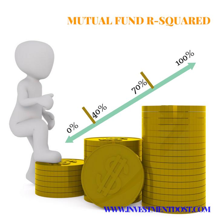 Mutual-Fund-R-squared