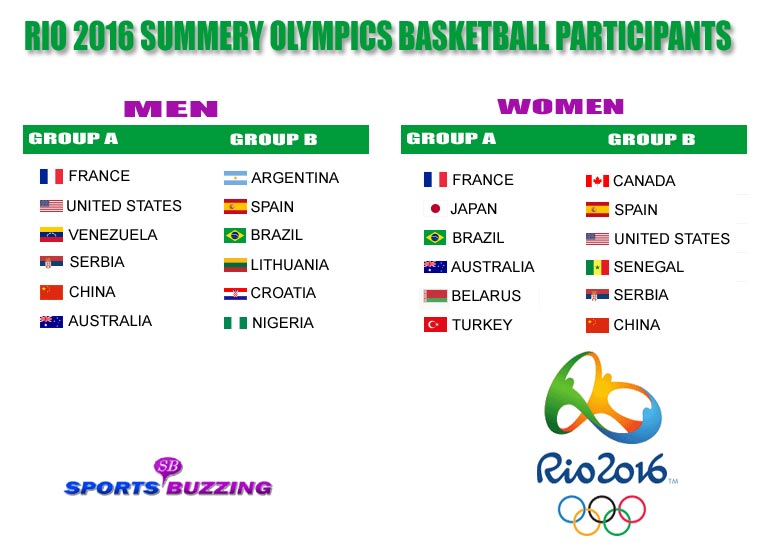 Rio Summer Olympics 2016 Basketball Participants