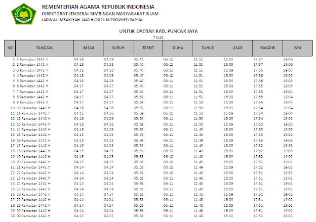 Jadwal Imsakiyah Ramadhan 1442 H Kabupaten Puncak Jaya, Provinsi Papua