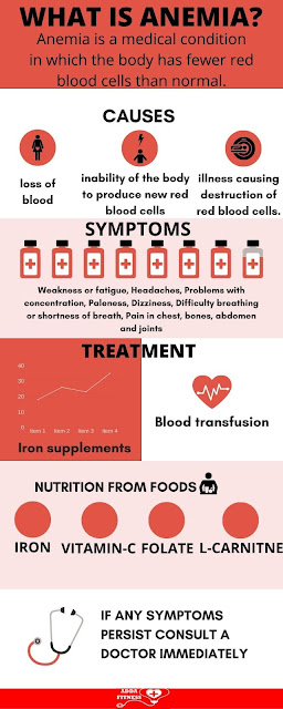 3 Tips To Treat Anemia